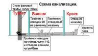 Общая схема канализационной системы